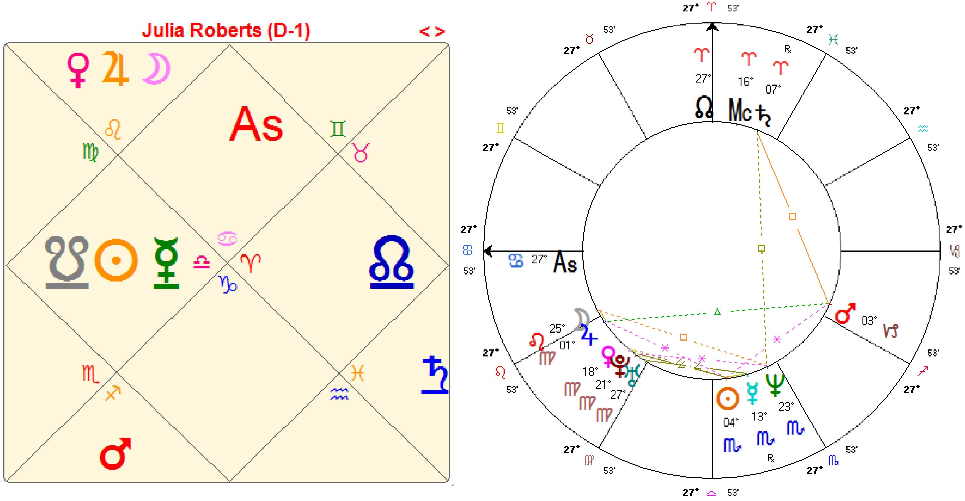 Ending the war between the astrologers if you wish to see a page showing both types of charts geenschuldenfo Images