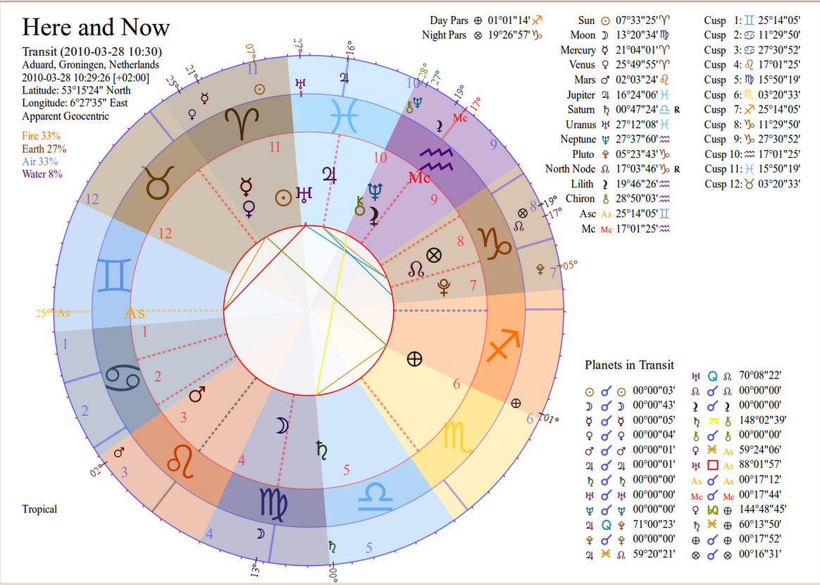 Tma softstar news november 2013 transit return progressed and composite charts in single wheels and biwheels plus a monthly timeline online atlas swiss ephemeris accuracy nvjuhfo Images