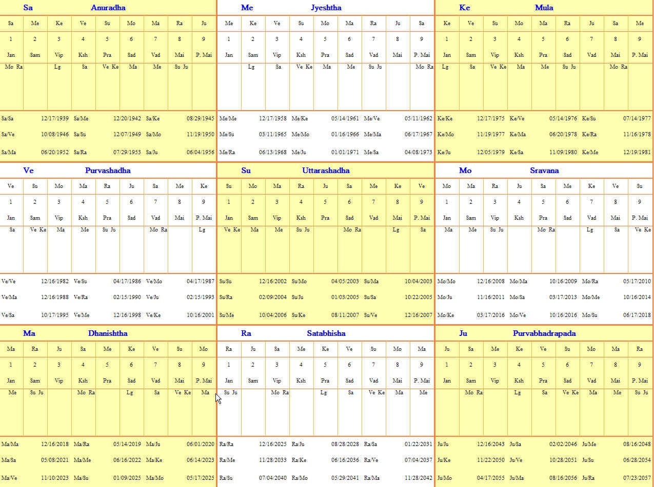 Star Matching Calculator  Nakshatra Compatibility Chart